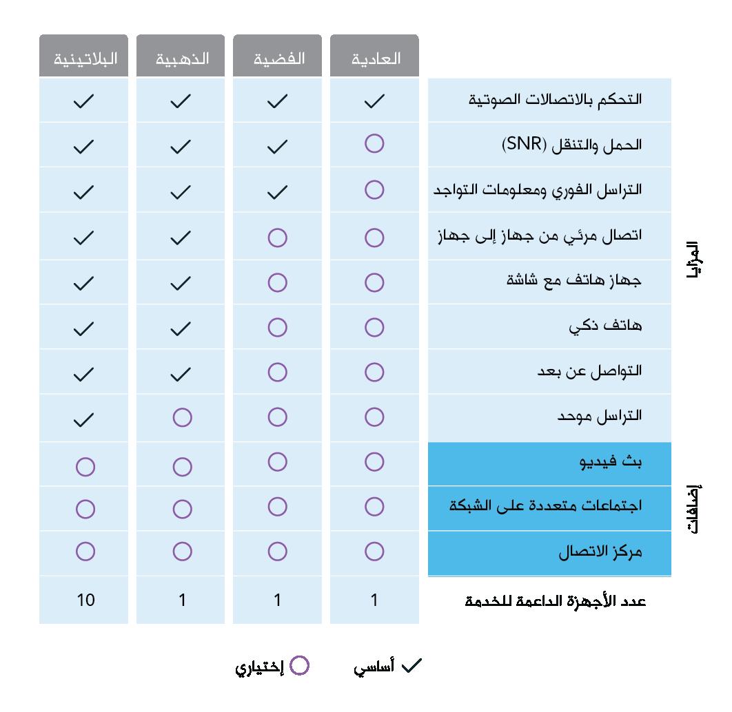 خدمة حلول الاتصالات الموحدة زين الكويت Zain Kuwait Website